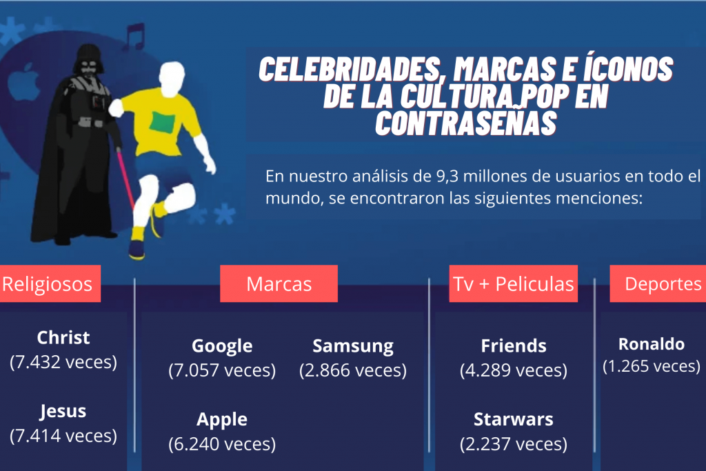Celebridades, marcar e iconos de la cultura pop en contraseñas