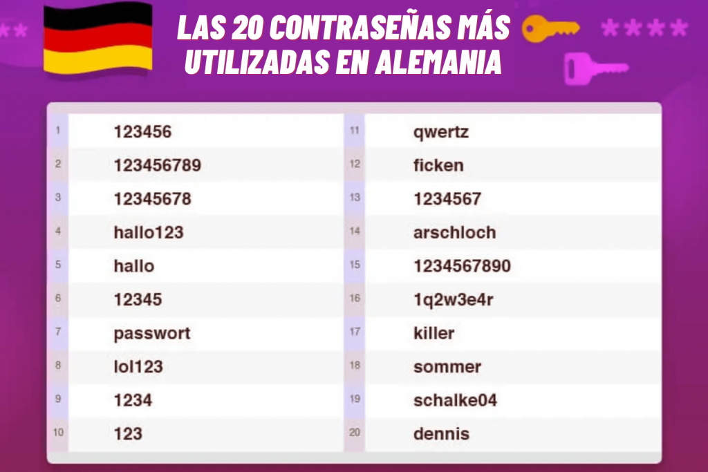 Las 20 contraseñas más utilizadas en Alemania