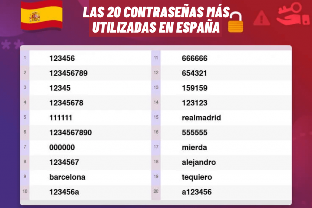 Las 20 contraseñas más utilizadas en España