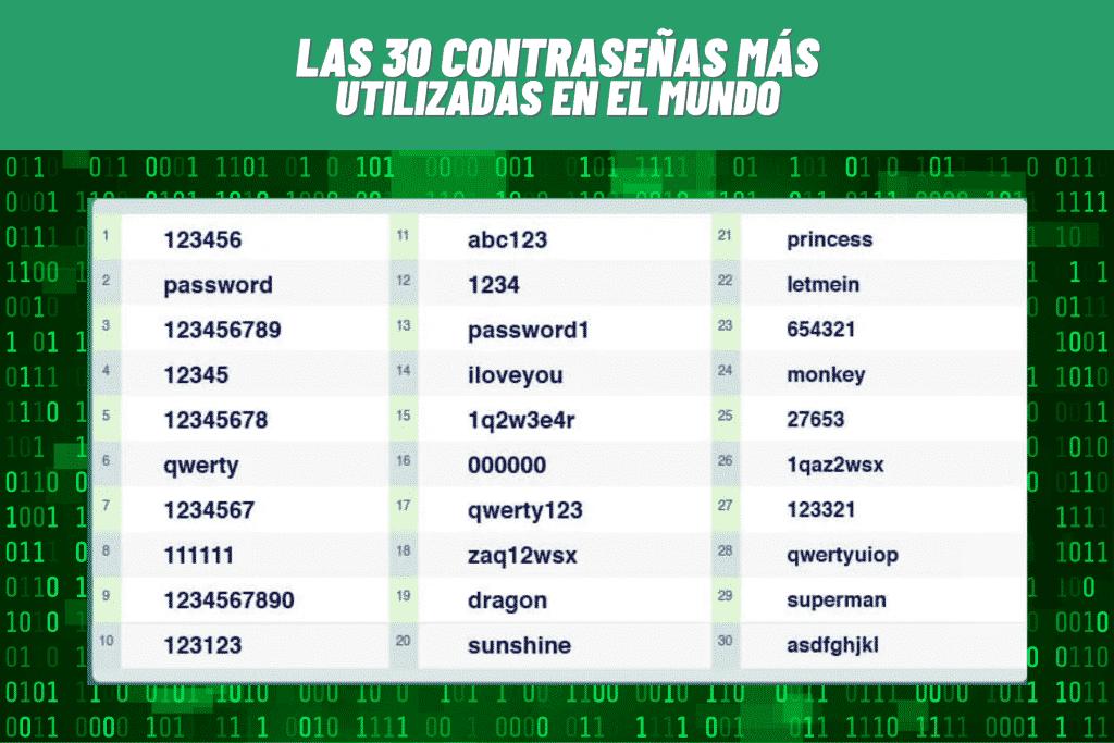 Las 30 contraseñas más utilizadas en el mundo